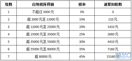 【研究】2018年的年终奖2019年发更划算,个税可下降70%左右