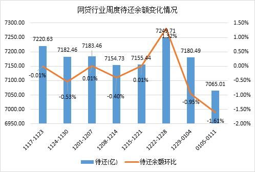 """网贷成交量大涨10.54% 春节前或将出现""""加息热"""""""