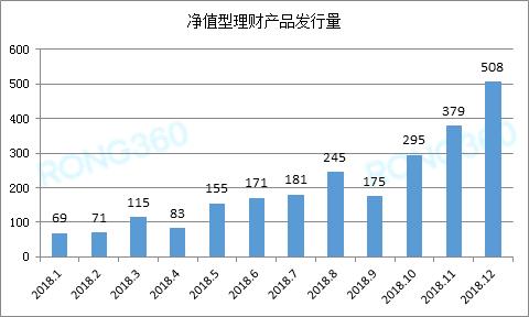 工商银行存贷款_【数据】】2018年银行理财市场年度报告:2018资管新规显成效 2019 ...