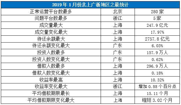 2019年首月浙江收益率上浮明显,上海